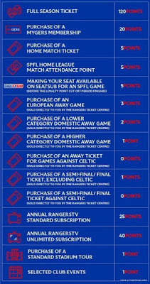 Rangers' new loyalty scheme hasn't gone down well with some fans…